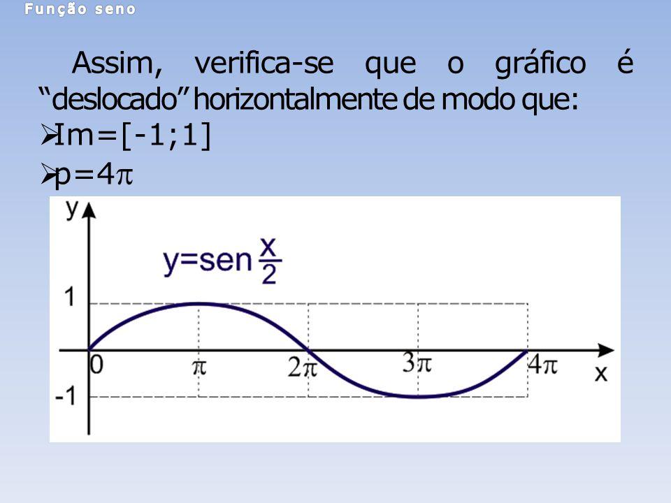 Função seno Assim, verifica-se que o gráfico é deslocado horizontalmente de modo que: Im=[-1;1] p=4p.